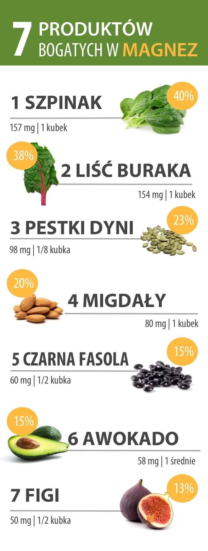 niedobór magnezu to częsta przyczyna wielu chorób. Świetnym źródłem magnezu jest szpinak, liść buraka, migdały, czarna fasola, awokado, figi