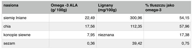 siemię lniane zawiera więcej antyoksydantów w postaci lignanów niż chia czy sezam. Jest również jednym z najlepszych źródeł kwasów omega 3