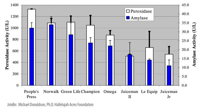 wolnoobrotowa wyciskarka i sokowirówka - porównanie aktywności enzymów w soku